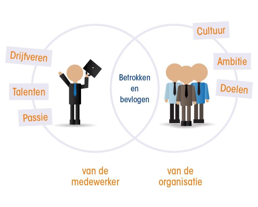 Betrokken-en-bevlogen-medewerkers-en-organisatie